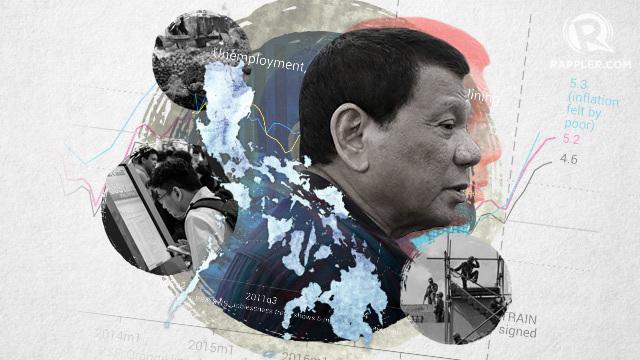 Duterte economia filippina